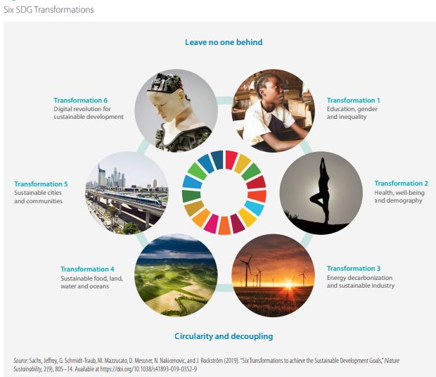 6 SDG transformations